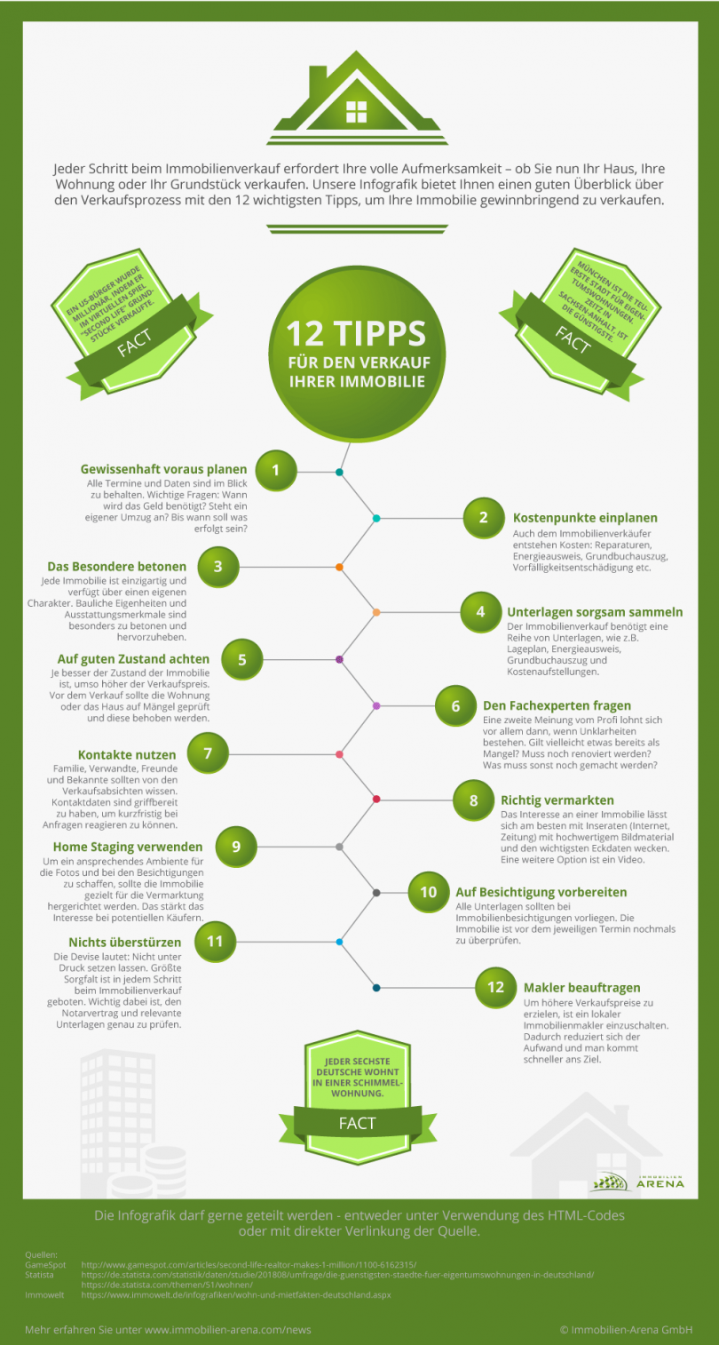 Infografik: Tipps, wie Sie richtig Ihre Immobilie verkaufen ...